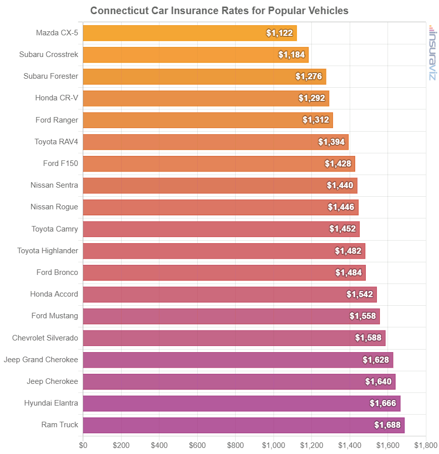 Connecticut Car Insurance Rates for Popular Vehicles