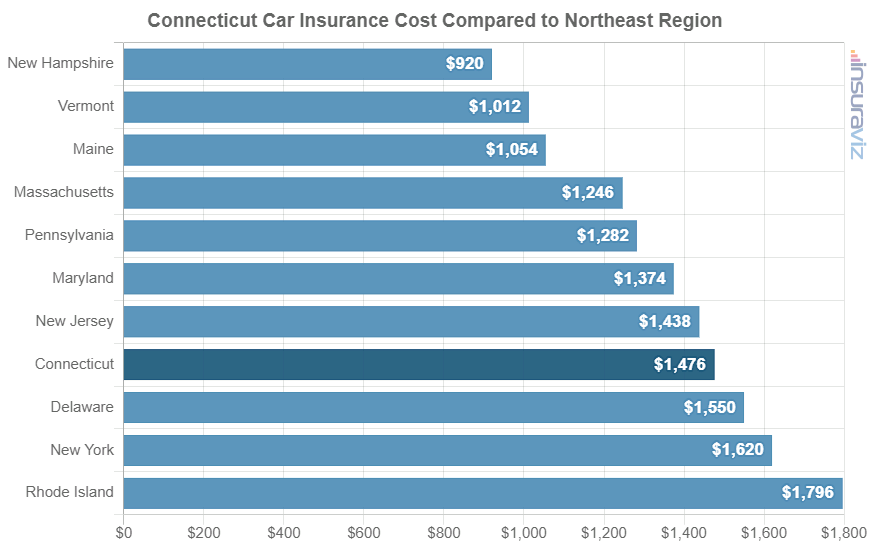 Connecticut Car Insurance Cost Compared to Northeast Region