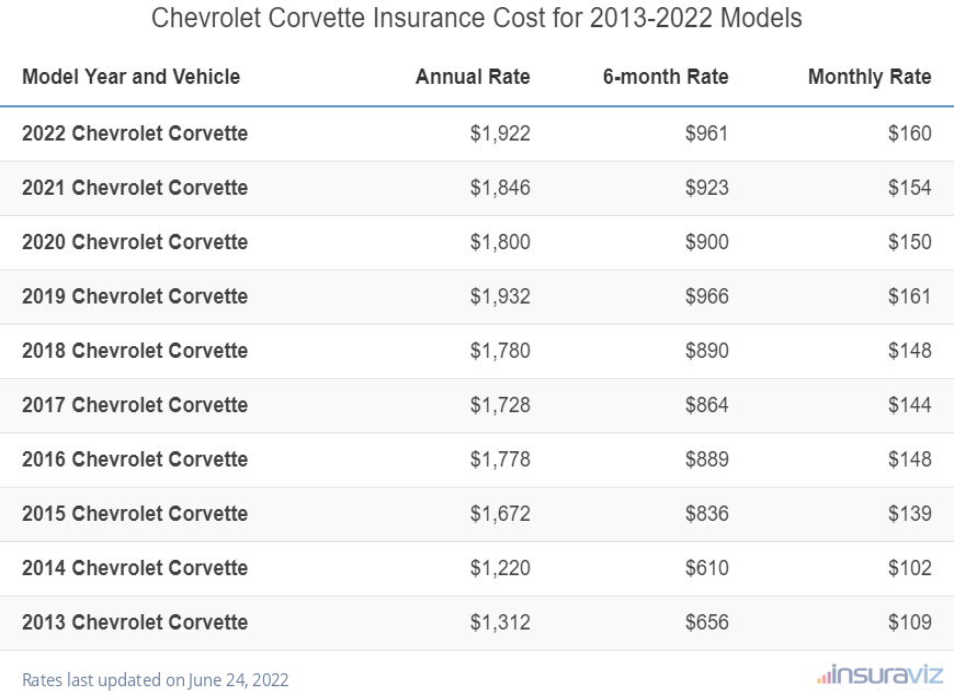 Chevrolet Corvette Insurance Cost by Model Year