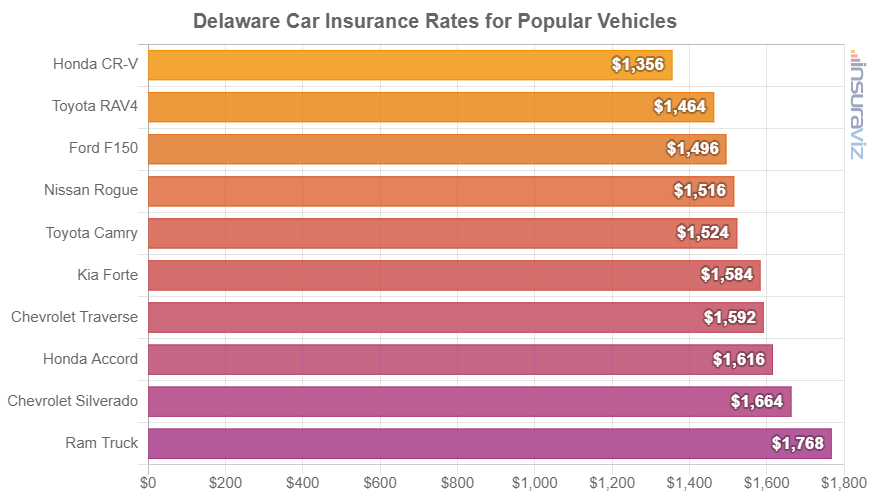 Delaware Car Insurance Rates for Popular Vehicles