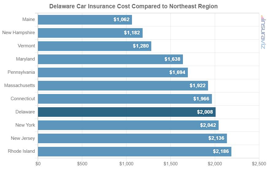 Delaware Car Insurance Cost Compared to Northeast Region