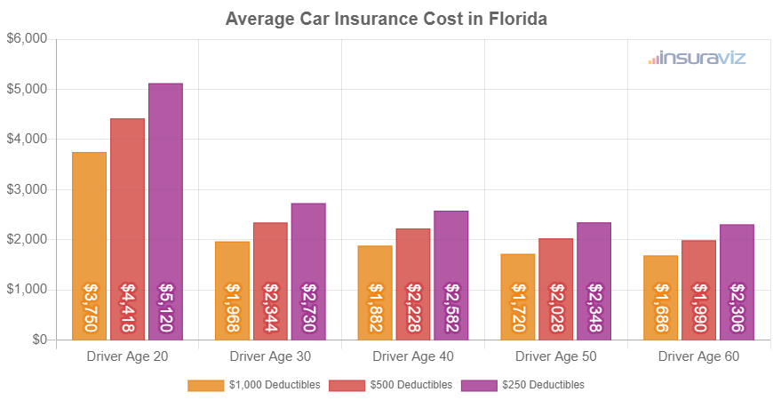 Average Car Insurance Cost in Florida