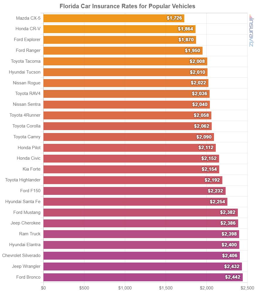 Florida Car Insurance Rates for Popular Vehicles