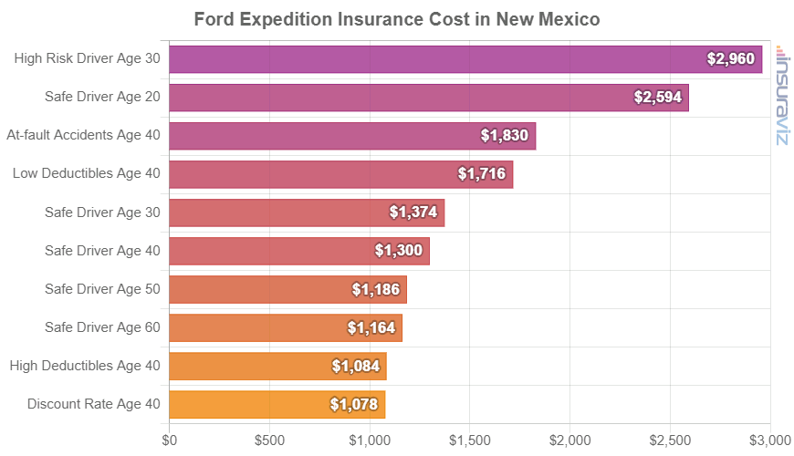 Ford Expedition Insurance Cost in New Mexico