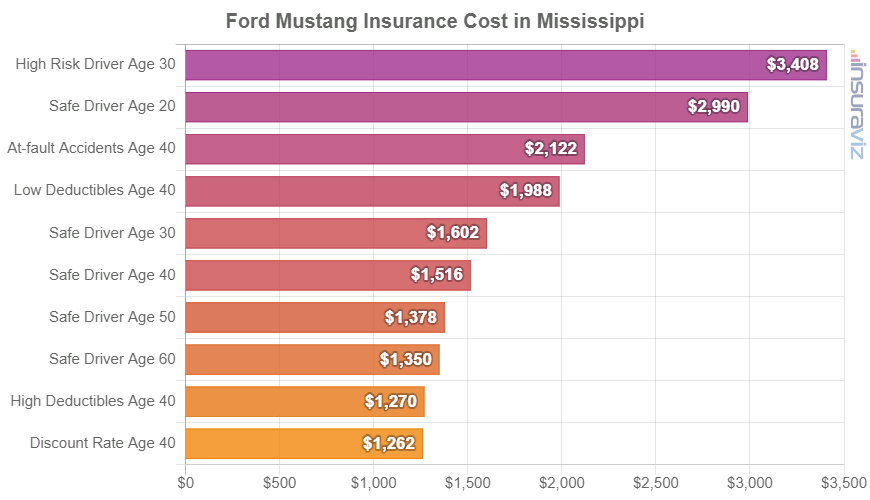 Ford Mustang Insurance Cost in Mississippi