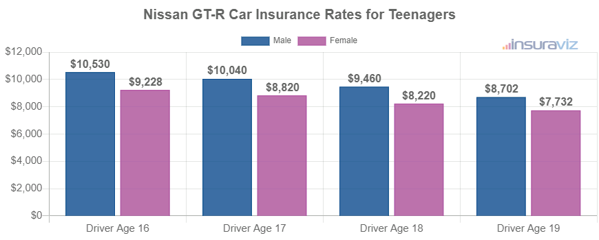 Nissan GT-R Car Insurance Rates for Teenagers
