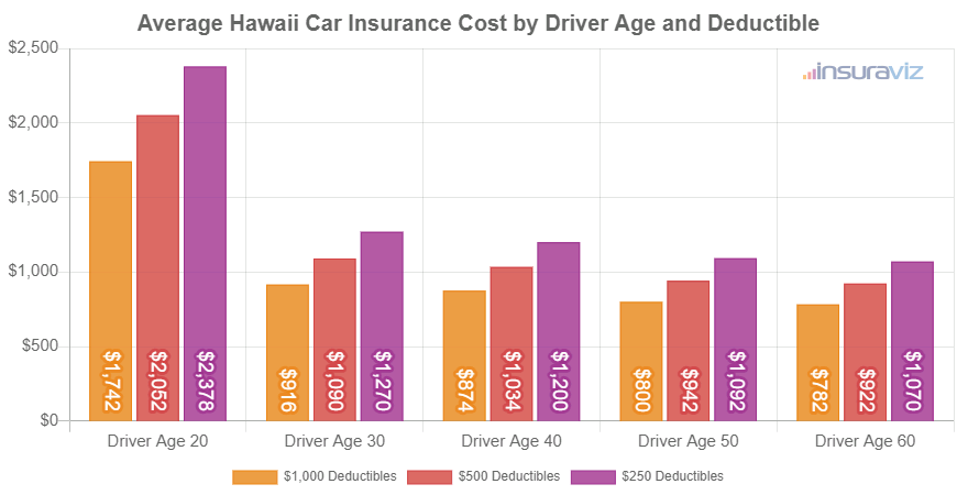 Average Hawaii Car Insurance Cost by Driver Age and Deductible