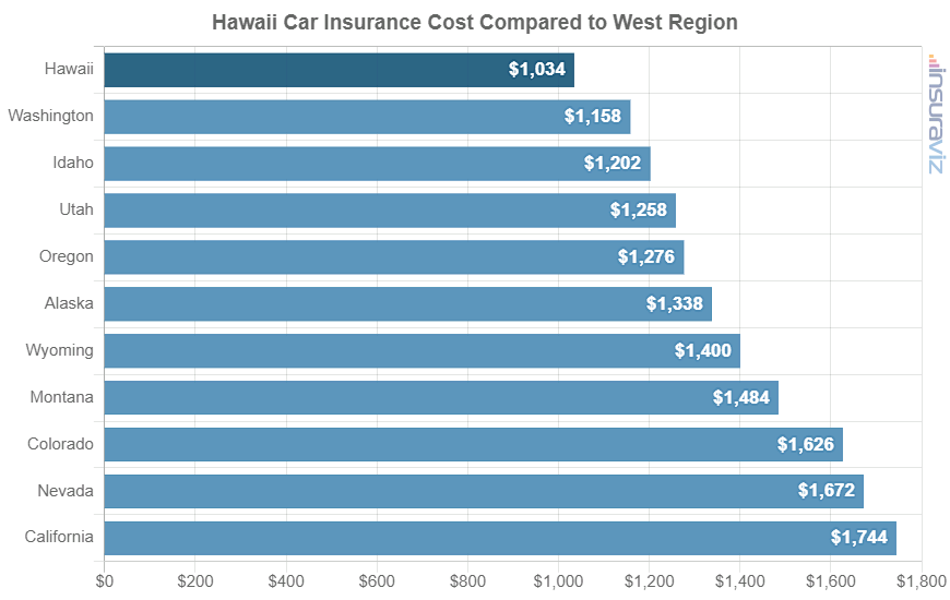 Hawaii Car Insurance Cost Compared to West Region