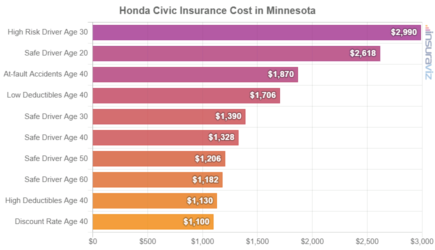 Honda Civic Insurance Cost in Minnesota