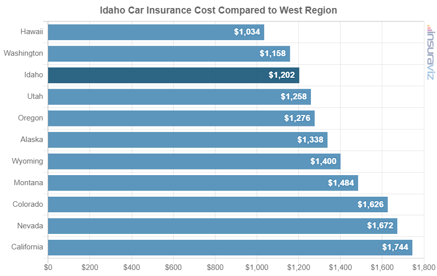 Idaho Car Insurance Cost Compared to West Region