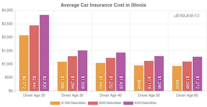 Average Car Insurance Cost in Illinois
