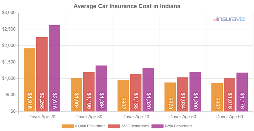 Average Car Insurance Cost in Indiana
