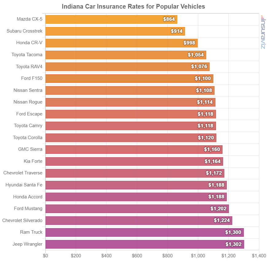 Indiana Car Insurance Rates for Popular Vehicles