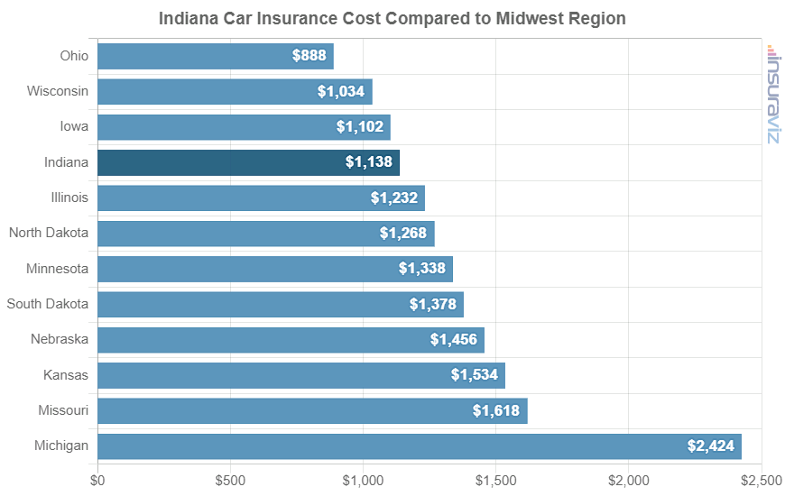 Indiana Car Insurance Cost Compared to Midwest Region