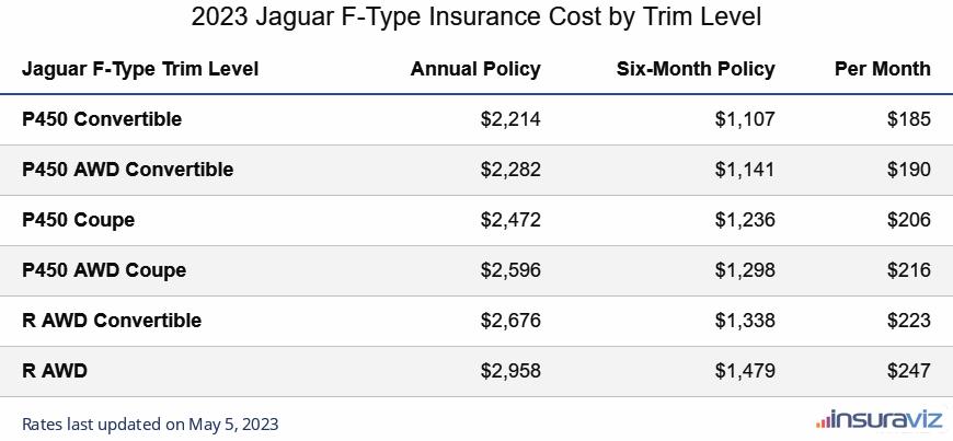 Jaguar F-Type Insurance Cost by Trim Level