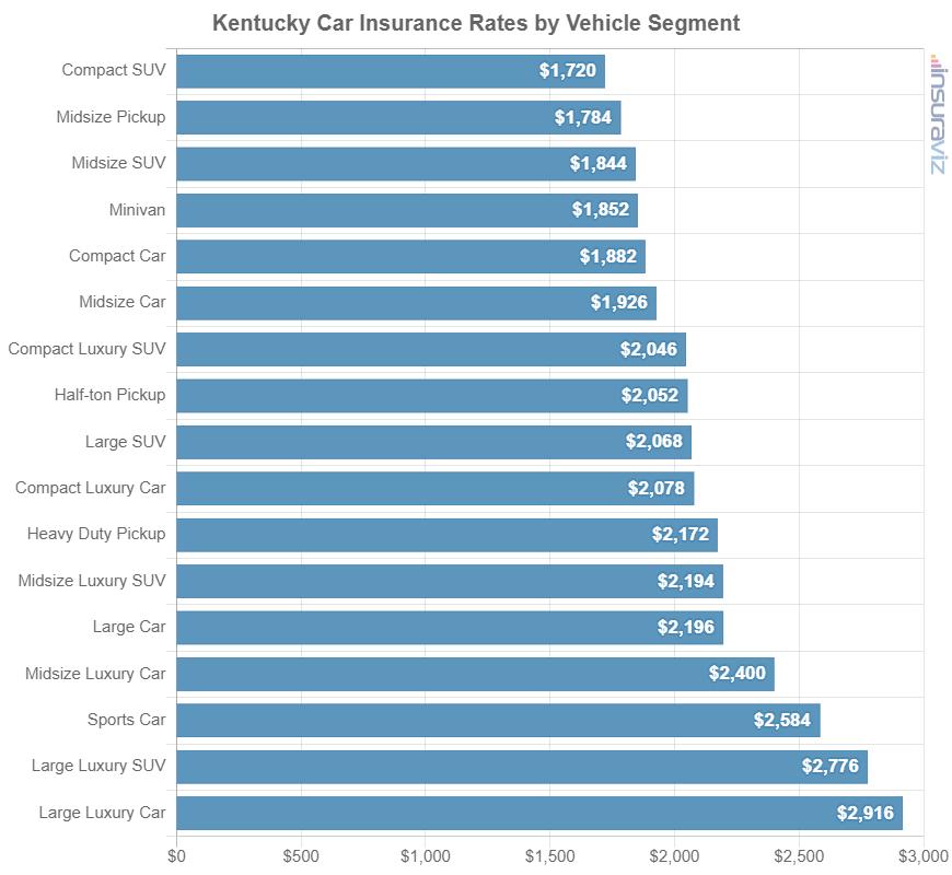 Kentucky Car Insurance Rates by Vehicle Segment