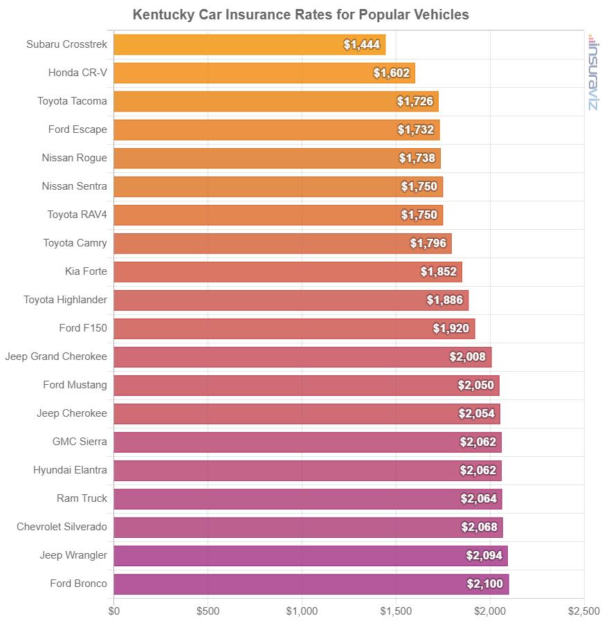 Kentucky Car Insurance Rates for Popular Vehicles