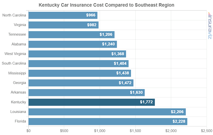 Kentucky Car Insurance Cost Compared to Southeast Region