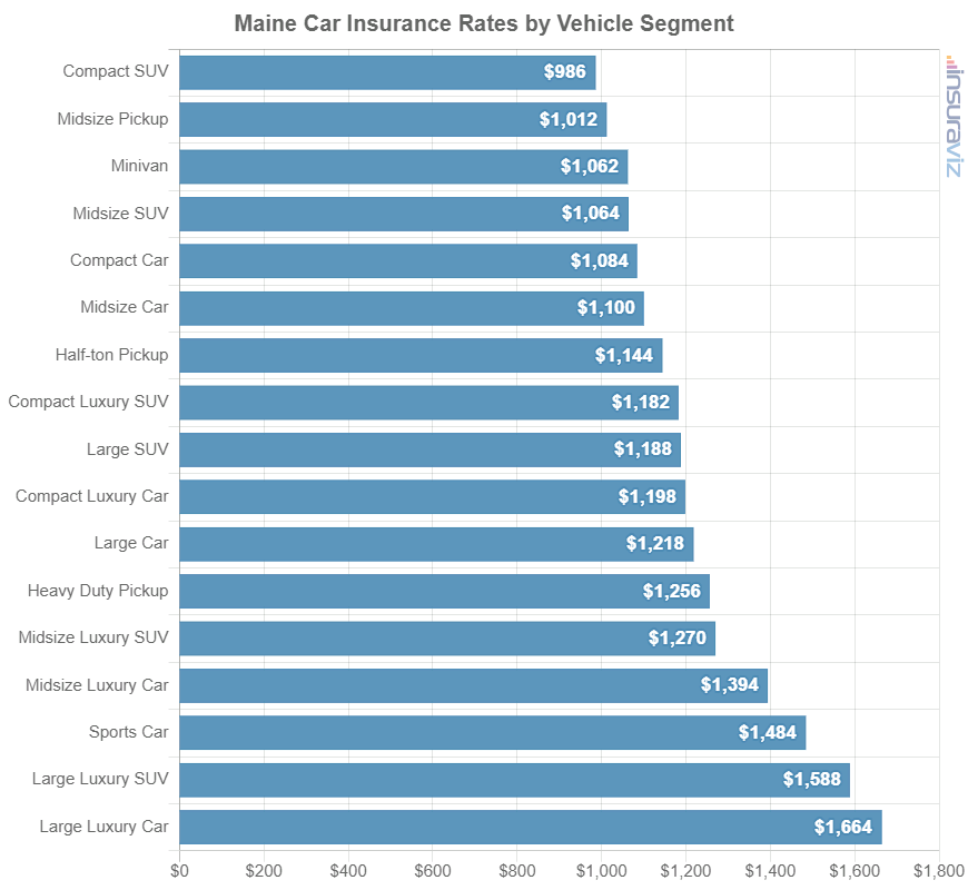 Maine Car Insurance Rates by Vehicle Segment