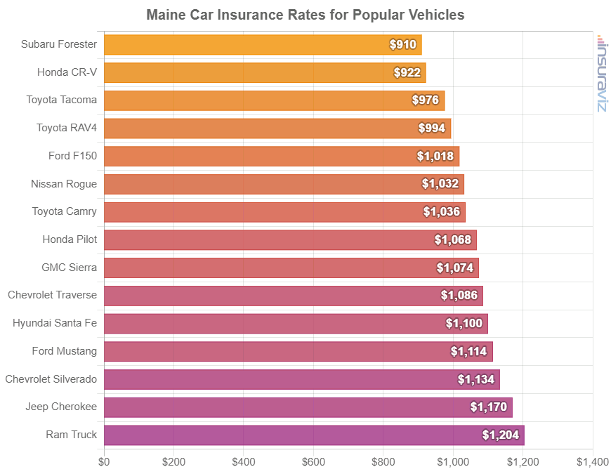 Maine Car Insurance Rates for Popular Vehicles