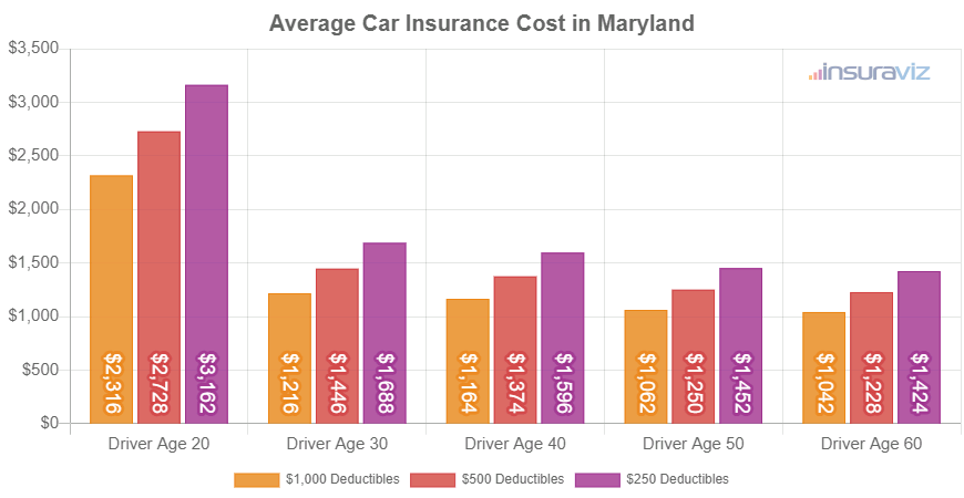 Average Car Insurance Cost in Maryland