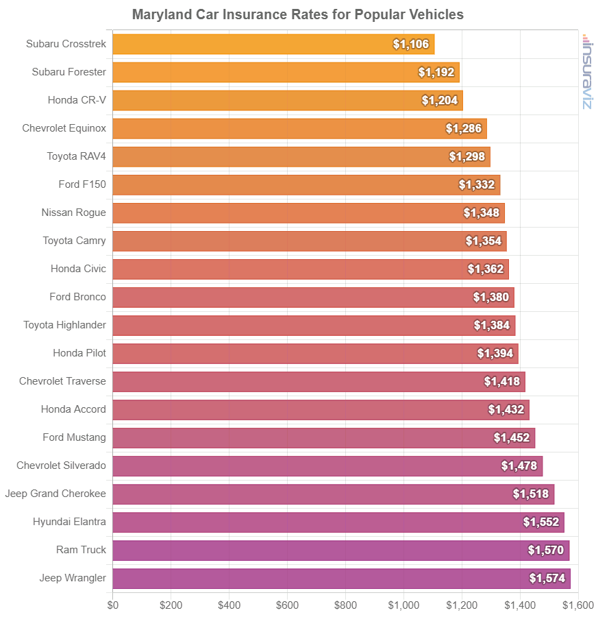 Maryland Car Insurance Rates for Popular Vehicles