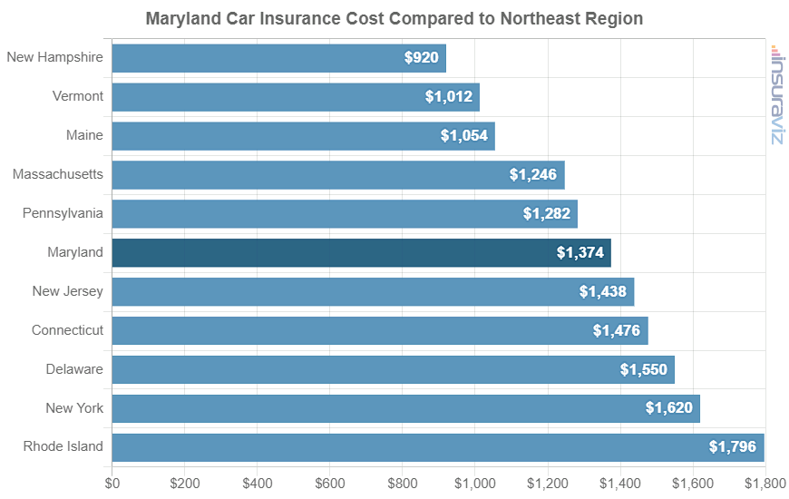 Maryland Car Insurance Cost Compared to Northeast Region