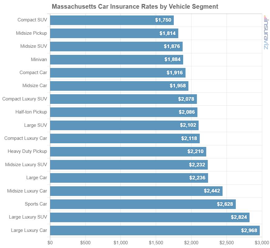 Massachusetts Car Insurance Rates by Vehicle Segment