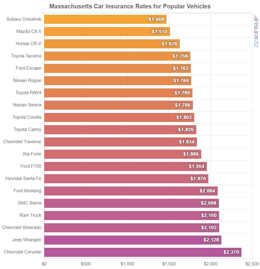 Massachusetts Car Insurance Rates for Popular Vehicles