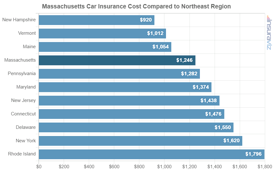Massachusetts Car Insurance Cost Compared to Northeast Region