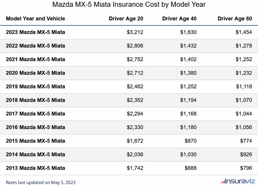 Mazda MX-5 Miata Insurance Cost by Model Year