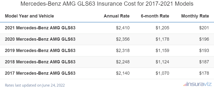 Mercedes-Benz AMG GLS63 Insurance Cost by Model Year