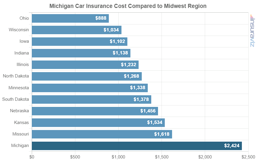 Michigan Car Insurance Cost Compared to Midwest Region