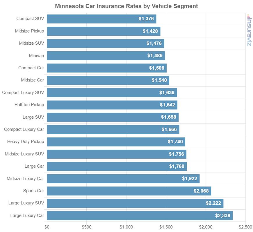 Minnesota Car Insurance Rates by Vehicle Segment