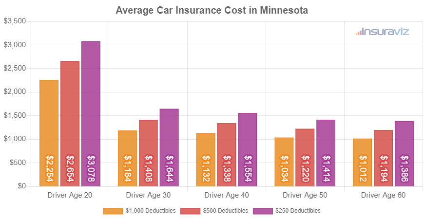 Average Car Insurance Cost in Minnesota
