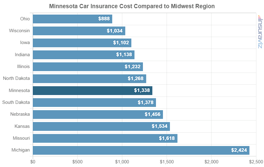 Minnesota Car Insurance Cost Compared to Midwest Region