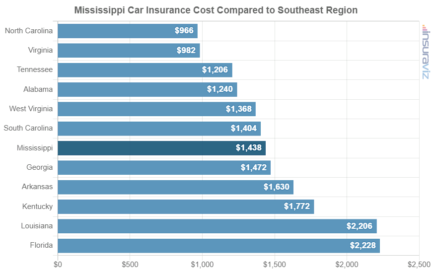 Mississippi Car Insurance Cost Compared to Southeast Region