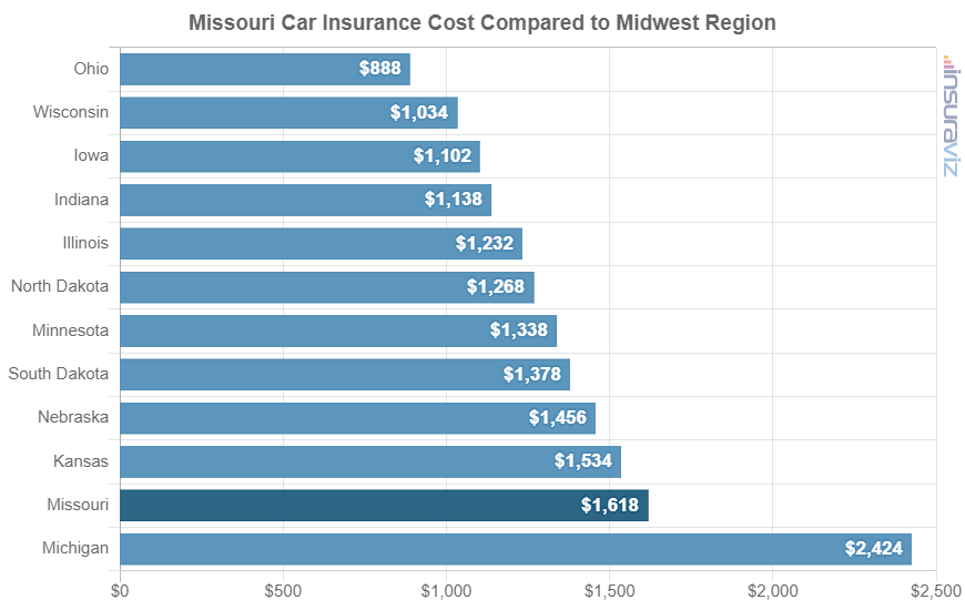 Missouri Car Insurance Cost Compared to Midwest Region