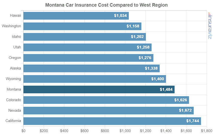Montana Car Insurance Cost Compared to West Region