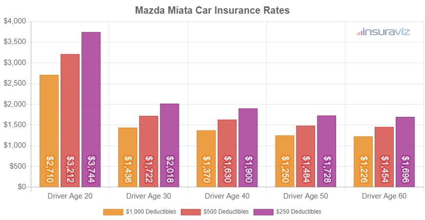 Mazda Miata Car Insurance Rates