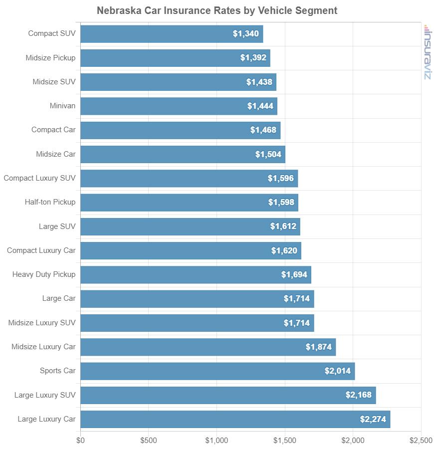 Nebraska Car Insurance Rates by Vehicle Segment