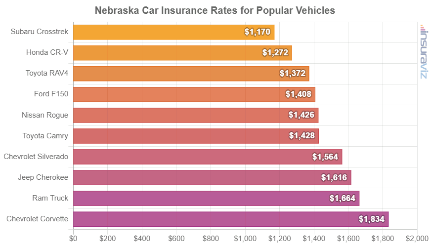 Nebraska Car Insurance Rates for Popular Vehicles