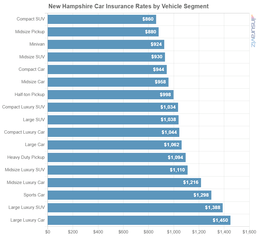 New Hampshire Car Insurance Rates by Vehicle Segment