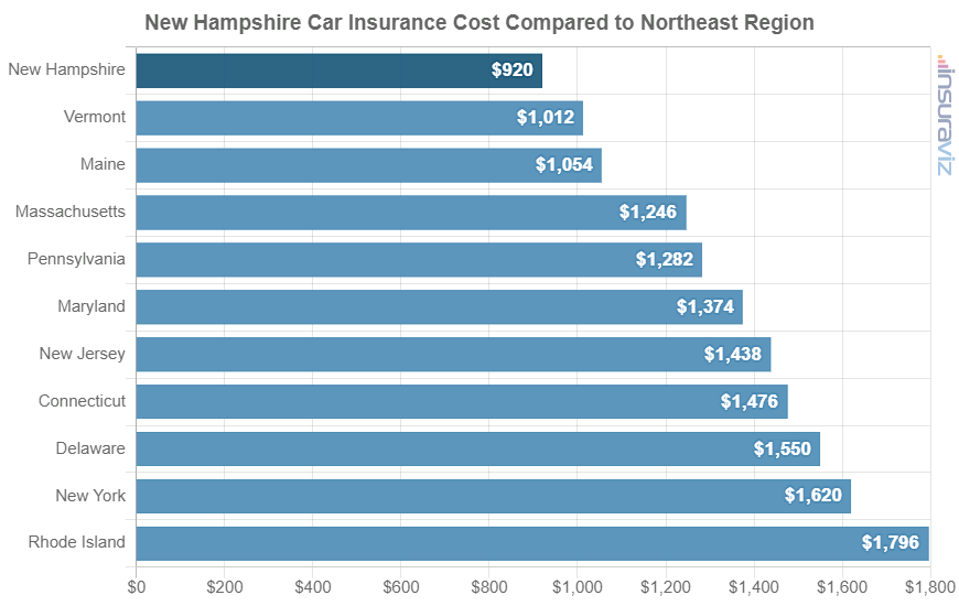 New Hampshire Car Insurance Cost Compared to Northeast Region