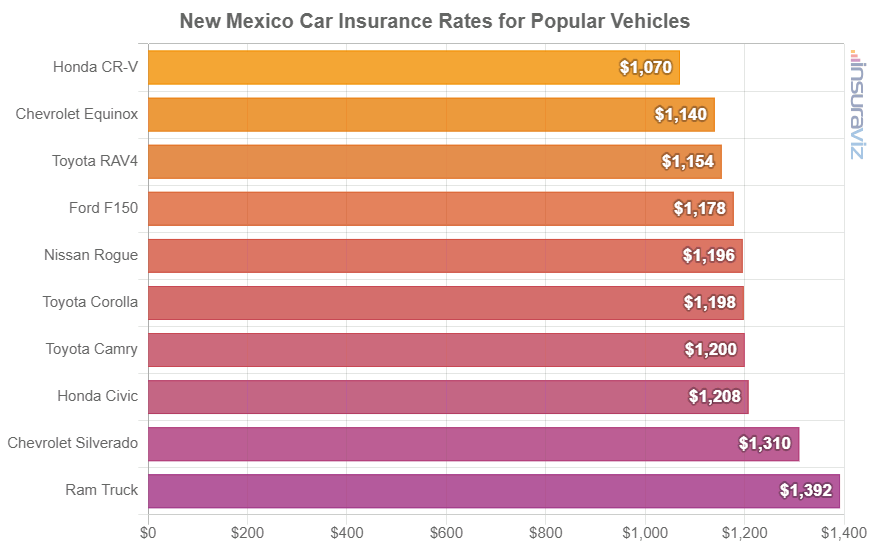 New Mexico Car Insurance Rates for Popular Vehicles
