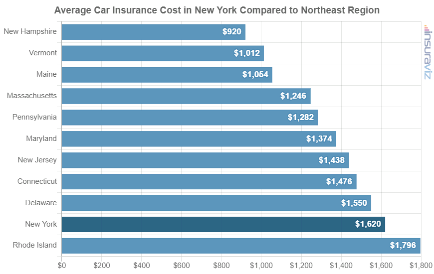 Average Car Insurance Cost in New York Compared to Northeast Region