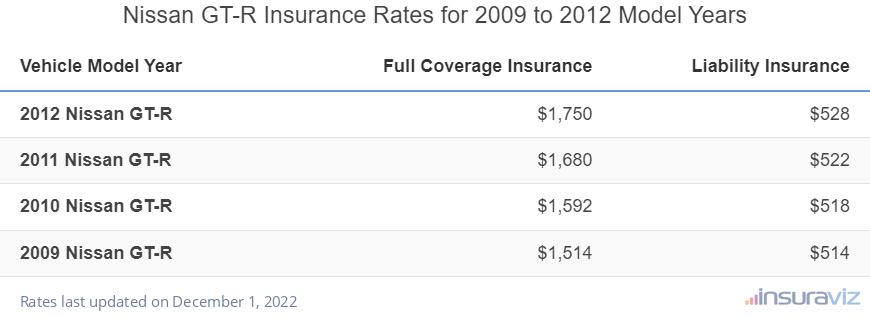 Nissan GT-R Liability Insurance Rates