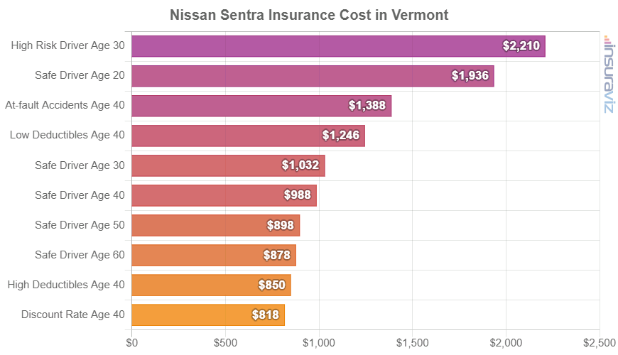 Nissan Sentra Insurance Cost in Vermont