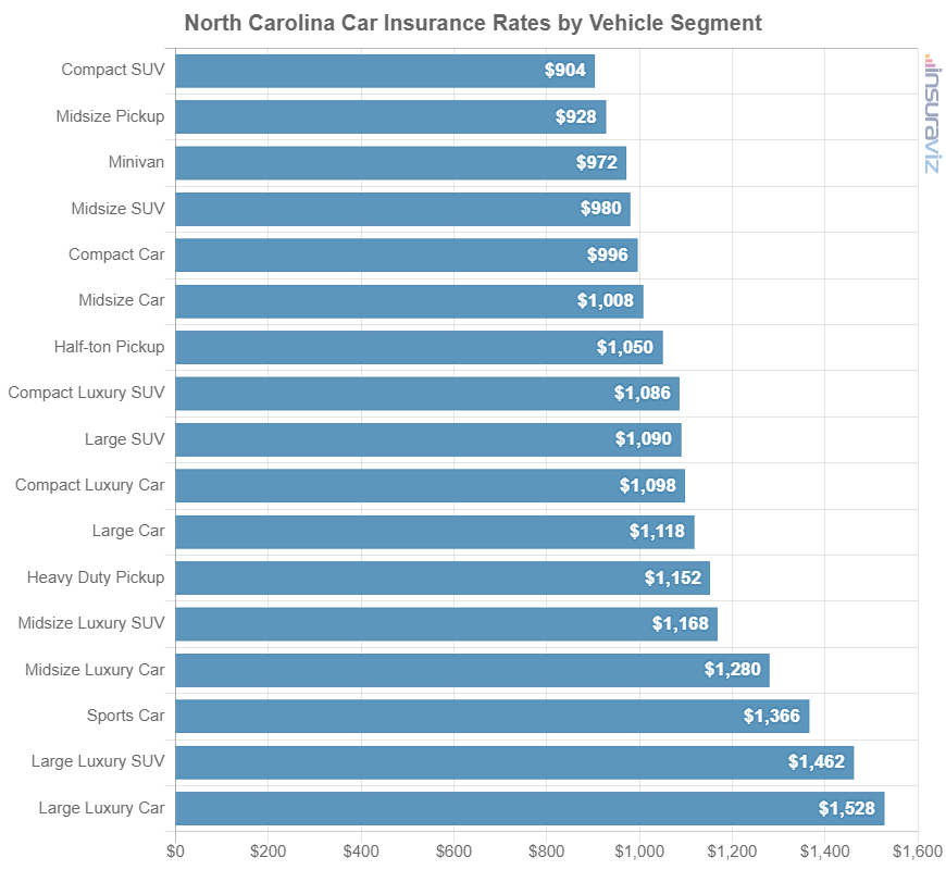 North Carolina Car Insurance Rates by Vehicle Segment
