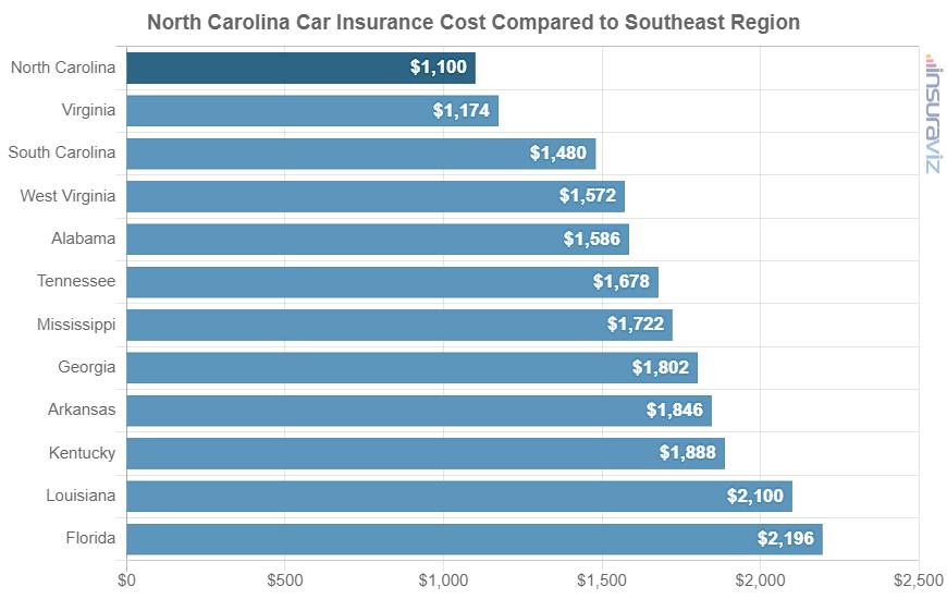 North Carolina Car Insurance Cost Compared to Southeast Region